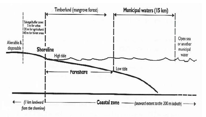 A diagrammatic representation of the foreshore area and other features of the coastal zone. Land Management Bureau. Managing the Philippine Foreshore: A Guide for Local Governments.