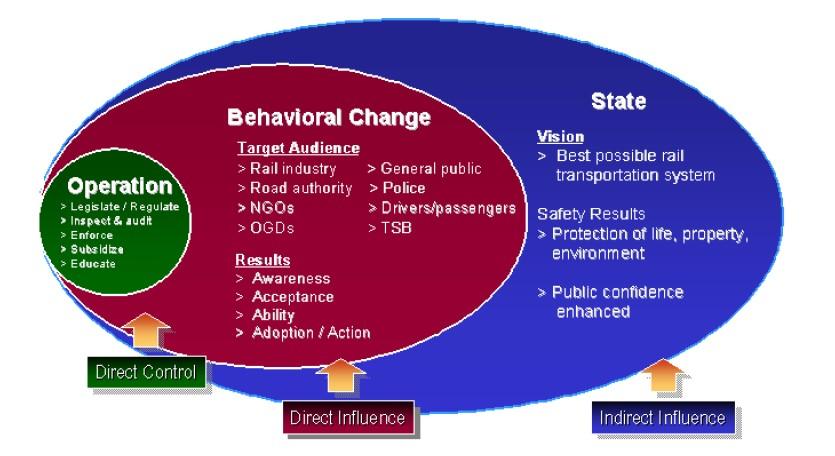 Rail Safety Performance Story, Montague et.al. via pmn.net
