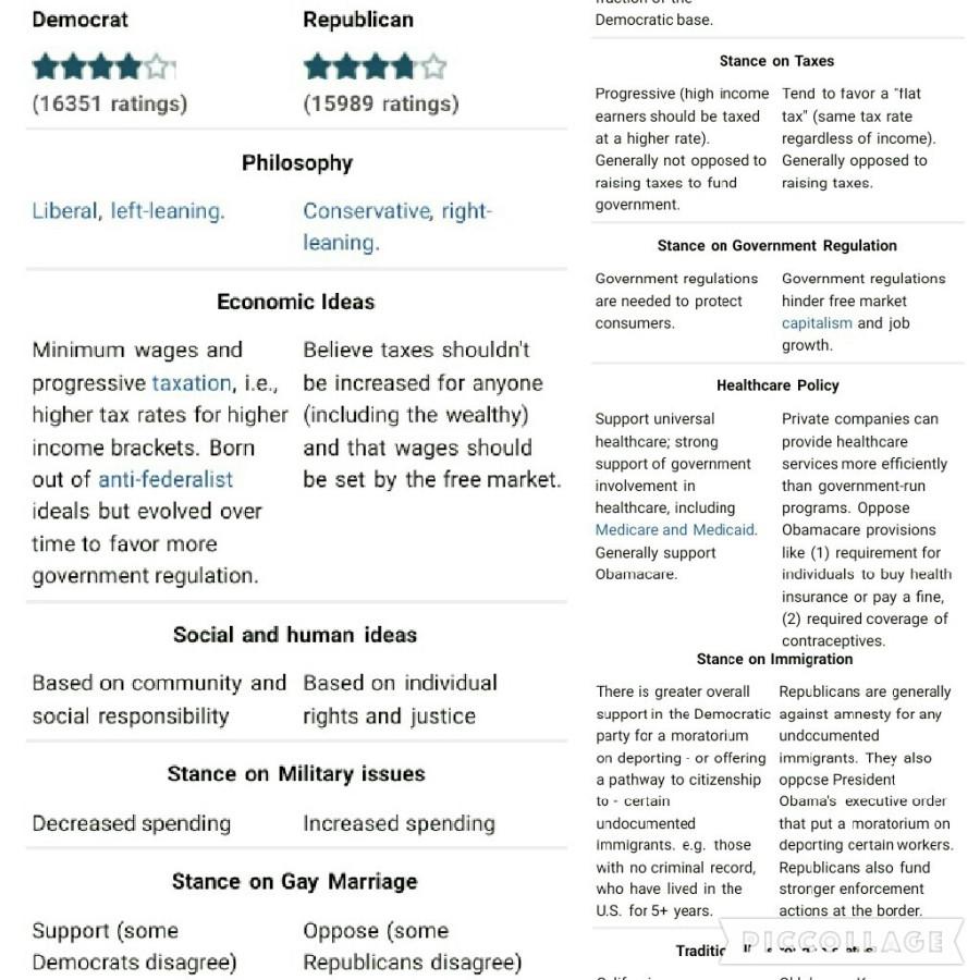 Comparison Democrat v Republican